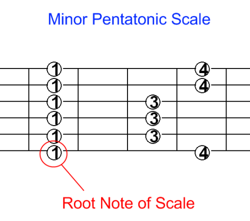 101 minor pentatonic 01